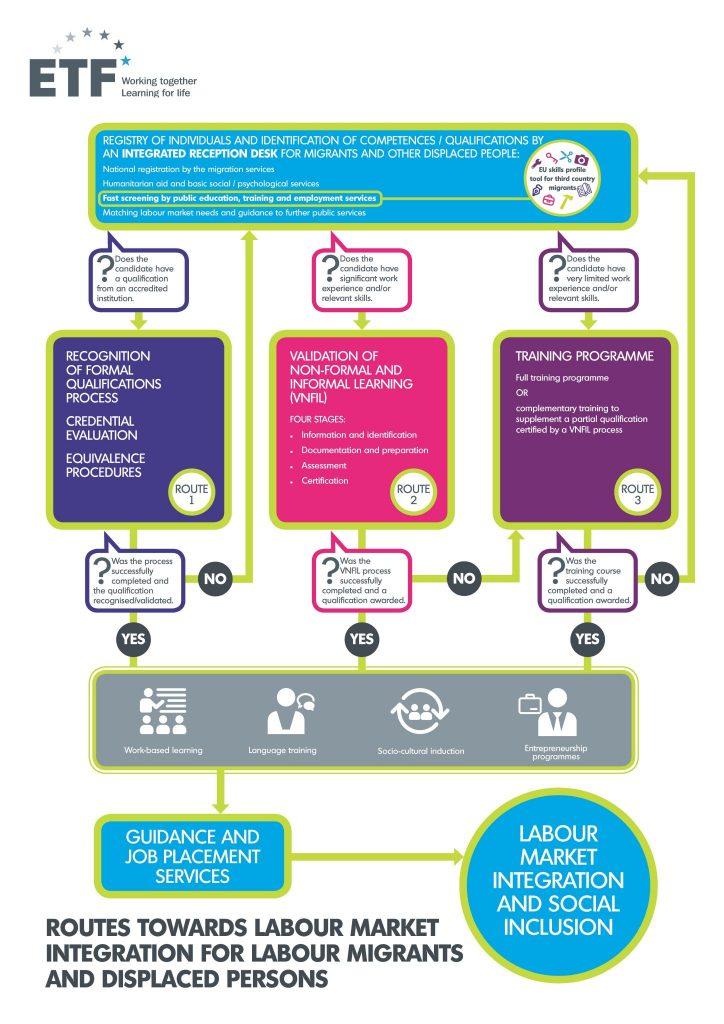 Flowchart EU skills profile tool for third country migrants